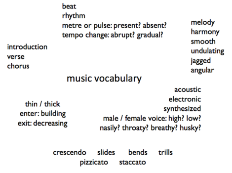 music vocabulary