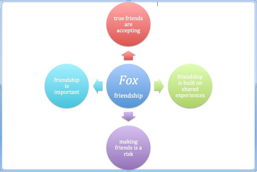Fox – Belonging in an Australian picture book | Multimodal Me