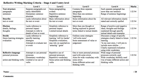 entry level criteria