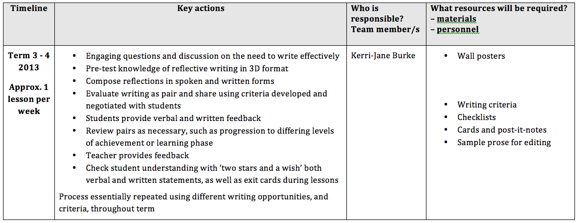 action plan reflective essay Reflective essay on person-centred communication in nursing order description reflective essay on person-centred communication in and reflection on action.