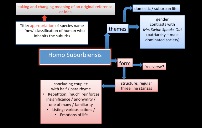 homo suburbiensis by bruce dawe essay Title: latin scientific terminology of extinct evolving species progressing from homo sapiens, to homo erectus, to homo suburbensis - yet constant in a world of variables lends a gravitas or an uncertain significance to his stature.