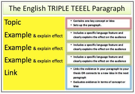 English Triple TEEEL Paragraph